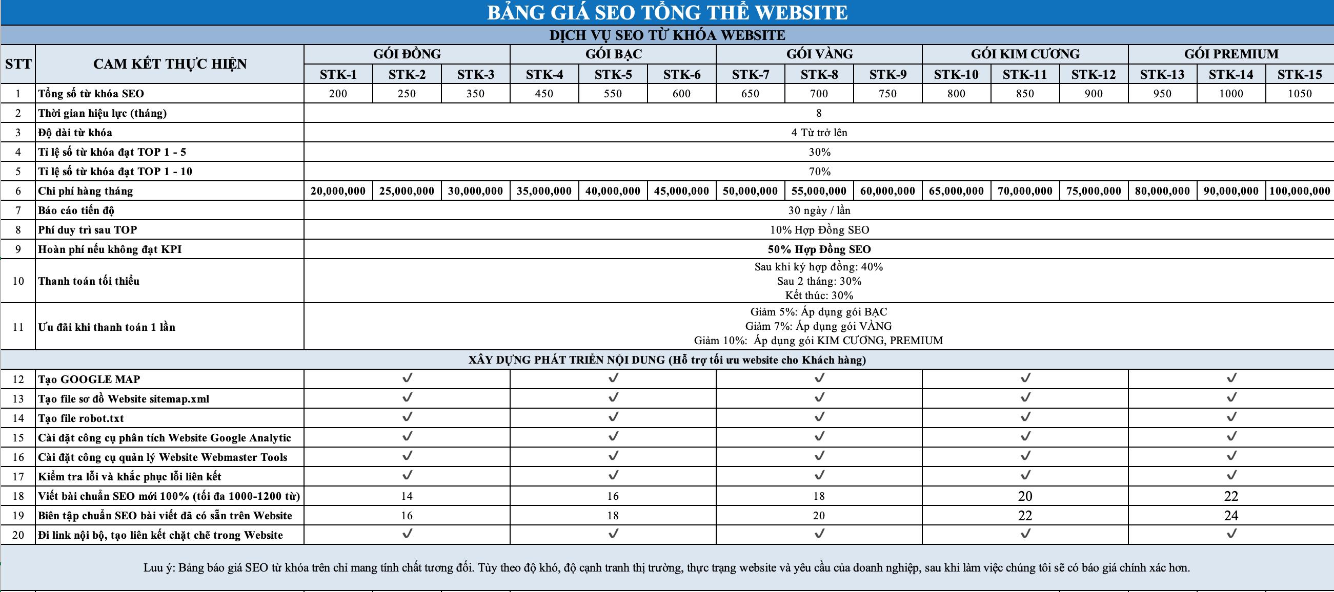 bang gia seo tong the 2021
